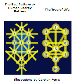 tree of life bed pattern kabbalah and dowsing
